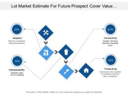 Lot Market Estimate For Future Prospect Cover Value For Adoption Connectivity And Productivity