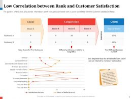 Low Correlation Between Rank And Customer Satisfaction Alterations Ppt Icons
