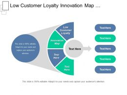 Low Customer Loyalty Innovation Map Privatization Viral Seeding Cpb