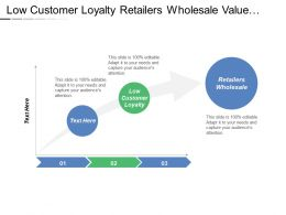 Low Customer Loyalty Retailers Wholesale Value Added Production