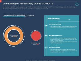 Low Employee Productivity Due To Covid 19 Insecurity Ppt Presentation Picture