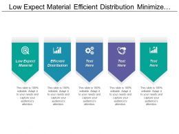 Low Expect Material Efficient Distribution Minimize Material Variety Cpb