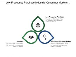 Low Frequency Purchase Industrial Consumer Markets Warfare Strategies