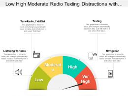 Low High Moderate Radio Texting Distractions With Indicator