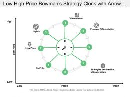 Low High Price Bowman S Strategy Clock With Arrow And Icons