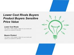 Lower Cost Rivals Buyers Product Buyers Sensitive Price Value