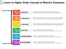Lower To Higher Order Concept Of Blooms Taxonomy