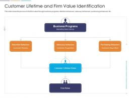 Loyalty Analysis Customer Lifetime And Firm Value Identification Ppt Infographic Template Tips
