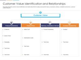 Loyalty Analysis Customer Value Identification And Relationships Ppt Visual Aids Slides