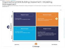 Loyalty Analysis Organizational Skills Building Assessment Modeling Management Ppt Samples