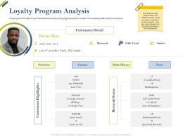 Loyalty Program Analysis Share Of Category Ppt Microsoft