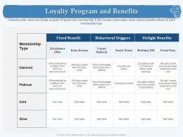 Loyalty Program And Benefits Early Birds Ppt Powerpoint Presentation Layouts Picture