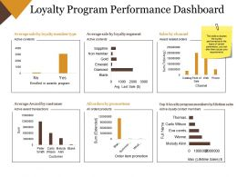 Loyalty Program Performance Dashboard Powerpoint Slide Inspiration