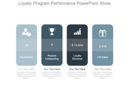 Loyalty Program Performance Powerpoint Show