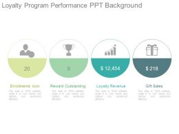 Loyalty Program Performance Ppt Background
