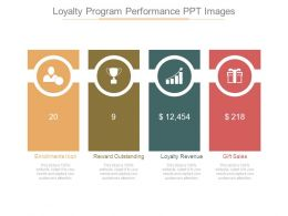 Loyalty Program Performance Ppt Images