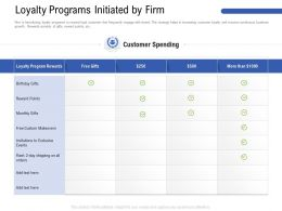 Loyalty Programs Initiated By Firm All Orders Ppt Powerpoint Presentation Portfolio Themes