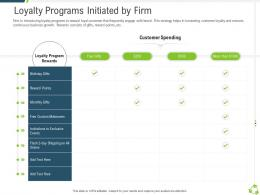 Loyalty Programs Initiated By Firm Company Expansion Through Organic Growth Ppt Designs