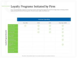 Loyalty Programs Initiated By Firm Free Gifts Ppt Powerpoint Presentation Summary Designs