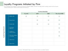 Loyalty Programs Initiated By Firm Ppt Demonstration
