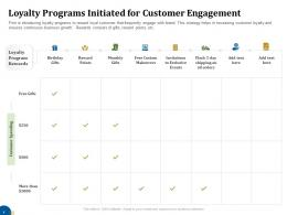 Loyalty Programs Initiated For Customer Engagement Business Turnaround Plan Ppt Professional