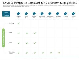 Loyalty Programs Initiated For Customer Engagement Firm Rescue Plan Ppt Powerpoint Presentation Samples