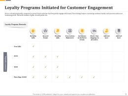 Loyalty Programs Initiated For Customer Engagement Ppt File Format Ideas