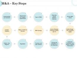 M A Nd A Key Steps Ppt Icon Templates