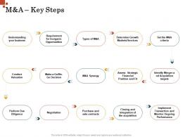 M And A Key Steps Inorganic Growth Management Ppt Background