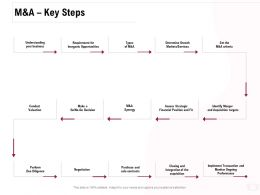 M And A Key Steps Ppt Powerpoint Presentation Professional Brochure