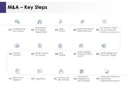 M And A Key Steps Ppt Powerpoint Presentation Styles Icons