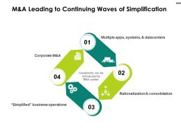 M And A Leading To Continuing Waves Of Simplification Business Ppt Powerpoint Deck