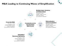 M And A Leading To Continuing Waves Of Simplification Rationalization D131 Ppt Powerpoint Presentation
