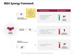 M And A Synergy Framework Ppt Powerpoint Presentation Diagram Lists