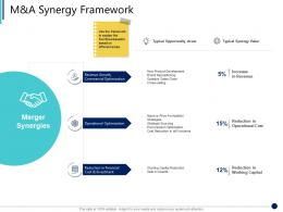 M And A Synergy Framework Synergy In Business Ppt Slides