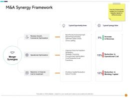 M And A Synergy Framework Typical Ppt Powerpoint Presentation Layouts Grid