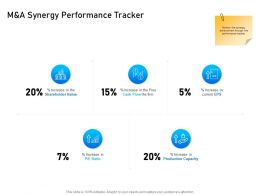 M And A Synergy Performance Tracker Shareholder Ppt Powerpoint Presentation Gallery Templates
