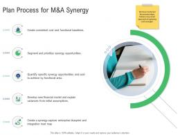 M And A Synergy Plan Process For M And A Synergy Ppt Powerpoint Summary Layouts