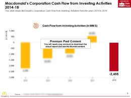 Macdonalds Corporation Cash Flow From Investing Activities 2014-18