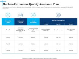 Machine Calibration Quality Assurance Plan N615 Powerpoint Presentation Sample