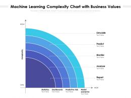 Machine Learning Complexity Chart With Business Values