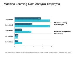 Machine Learning Data Analysis Employee Engagement Recognition Organization Changes Cpb