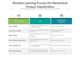 Machine Learning Process For Hierarchical Product Classification