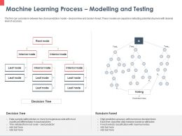 Machine Learning Process Modelling And Testing Decision Ppt Powerpoint Presentation Icon Layout