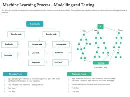 Machine Learning Process Modelling And Testing Handling Customer Churn Prediction Golden Opportunity Ppt Grid