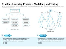 Machine Learning Process Modelling And Testing Leaf Ppt Powerpoint Inspiration