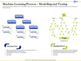 Machine Learning Process Modelling And Testing Random Forest Ppt Influencers