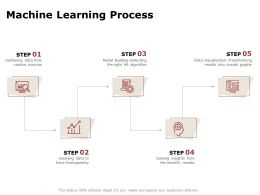 Machine Learning Process Ppt Powerpoint Presentation Layouts Summary