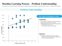 Machine Learning Process Problem Understanding Per Ppt Powerpoint Presentation Design