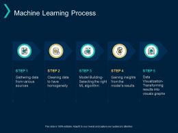 Machine Learning Process Storage Checklist Ppt Powerpoint Presentation Layouts Rules